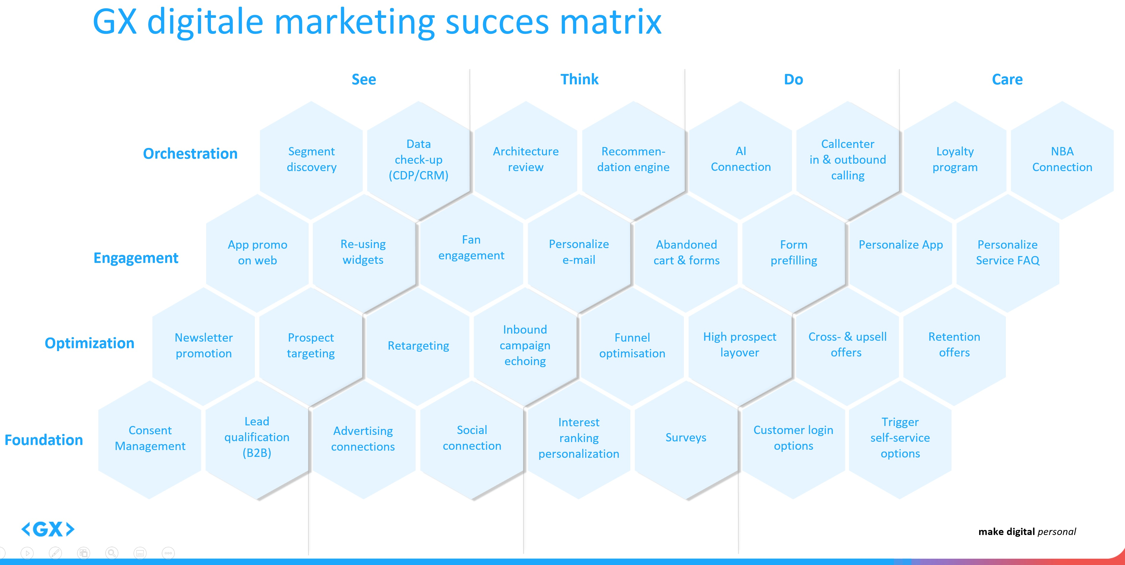 DM succes matrix