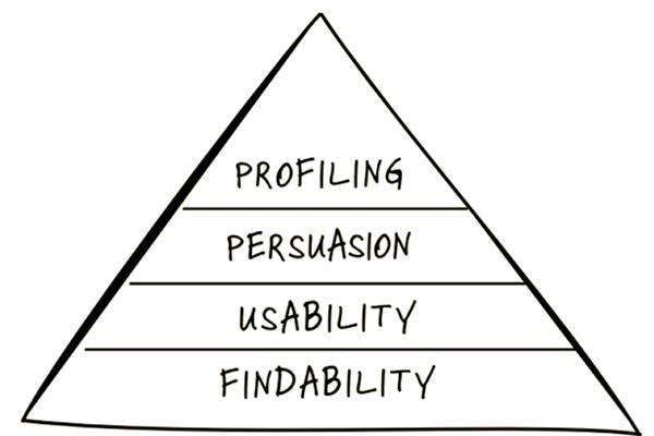 conversie-piramide